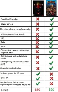 TL2 > Diablo 3